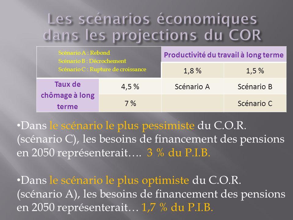 Productivité du travail à long terme 1,8 %1,5 % Taux de chômage à long terme 4,5 %Scénario AScénario B 7 %Scénario C Dans le scénario le plus pessimiste du C.O.R.