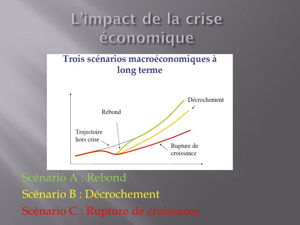Scénario A : Rebond Scénario B : Décrochement Scénario C : Rupture de croissance