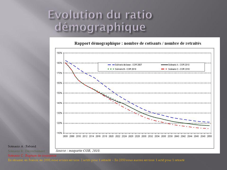 Scénario A : Rebond Scénario B : Décrochement Scénario C : Rupture de croissance En résumé, en France, en 2000, nous avions environ 2 actifs pour 1 retraité – En 2050 nous aurons environ 1 actif pour 1 retraité