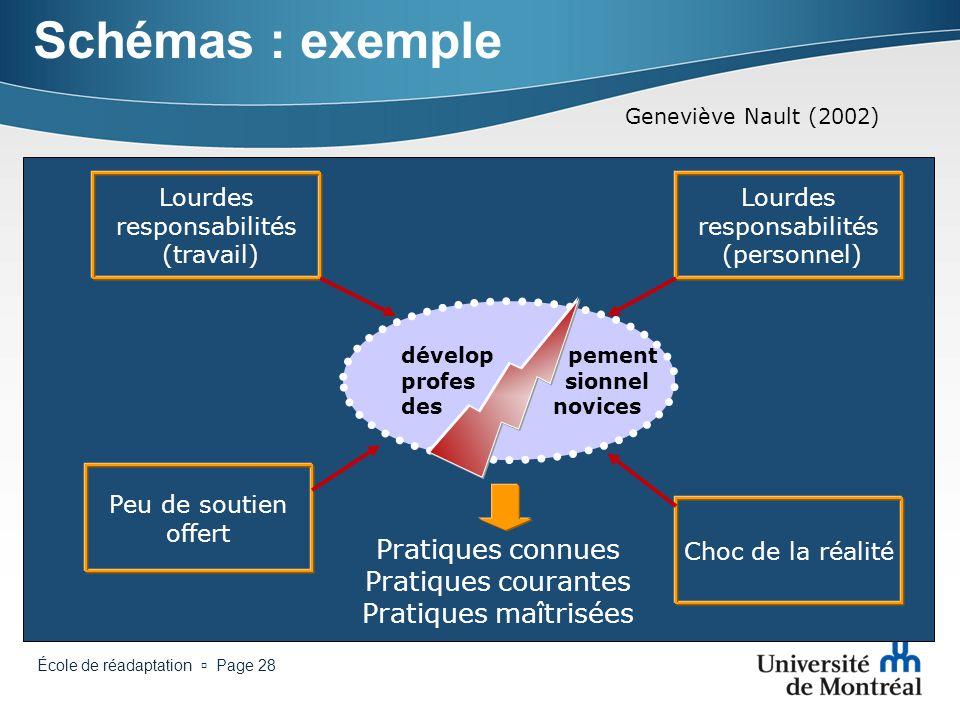 École de réadaptation Page 27 Schémas (suite) Envisager laffichage progressif pour faciliter la compréhension (animation personnalisée) Chaîne aliment