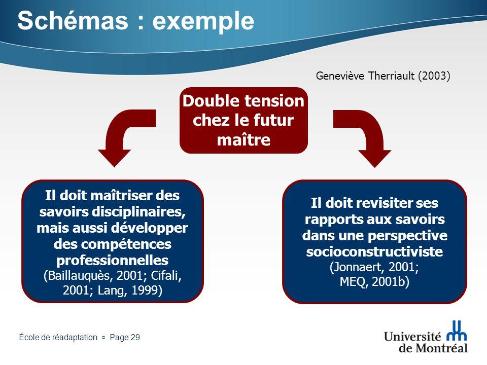 École de réadaptation Page 28 Schémas : exemple Lourdes responsabilités (travail) Peu de soutien offert Lourdes responsabilités (personnel) Choc de la
