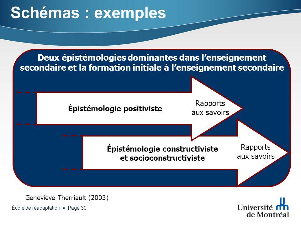 École de réadaptation Page 29 Schémas : exemple Il doit revisiter ses rapports aux savoirs dans une perspective socioconstructiviste (Jonnaert, 2001;