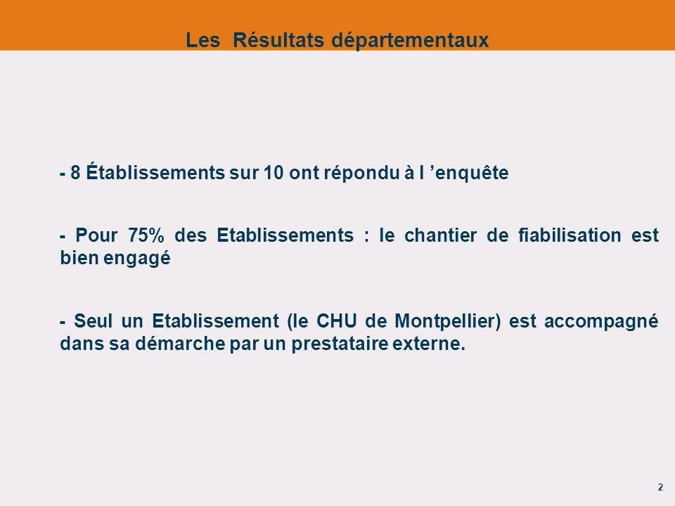 2 - 8 Établissements sur 10 ont répondu à l enquête - Pour 75% des Etablissements : le chantier de fiabilisation est bien engagé - Seul un Etablisseme