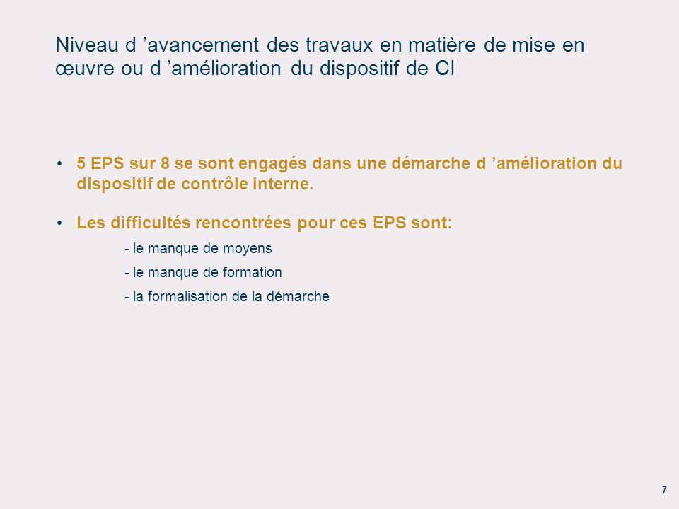 7 Niveau d avancement des travaux en matière de mise en œuvre ou d amélioration du dispositif de CI 5 EPS sur 8 se sont engagés dans une démarche d am