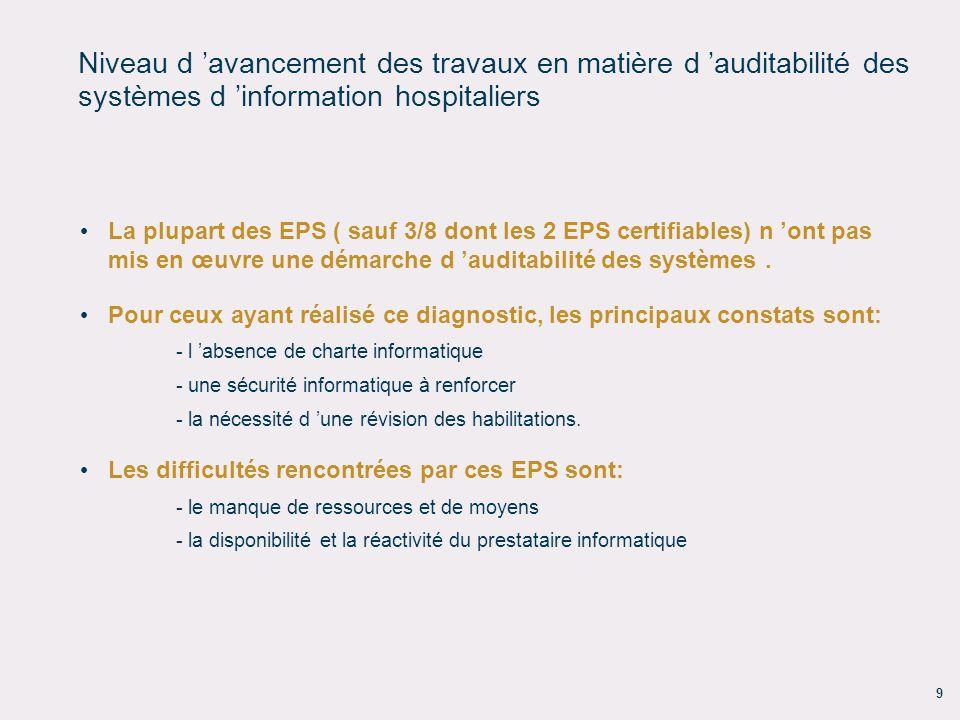 9 Niveau d avancement des travaux en matière d auditabilité des systèmes d information hospitaliers La plupart des EPS ( sauf 3/8 dont les 2 EPS certi