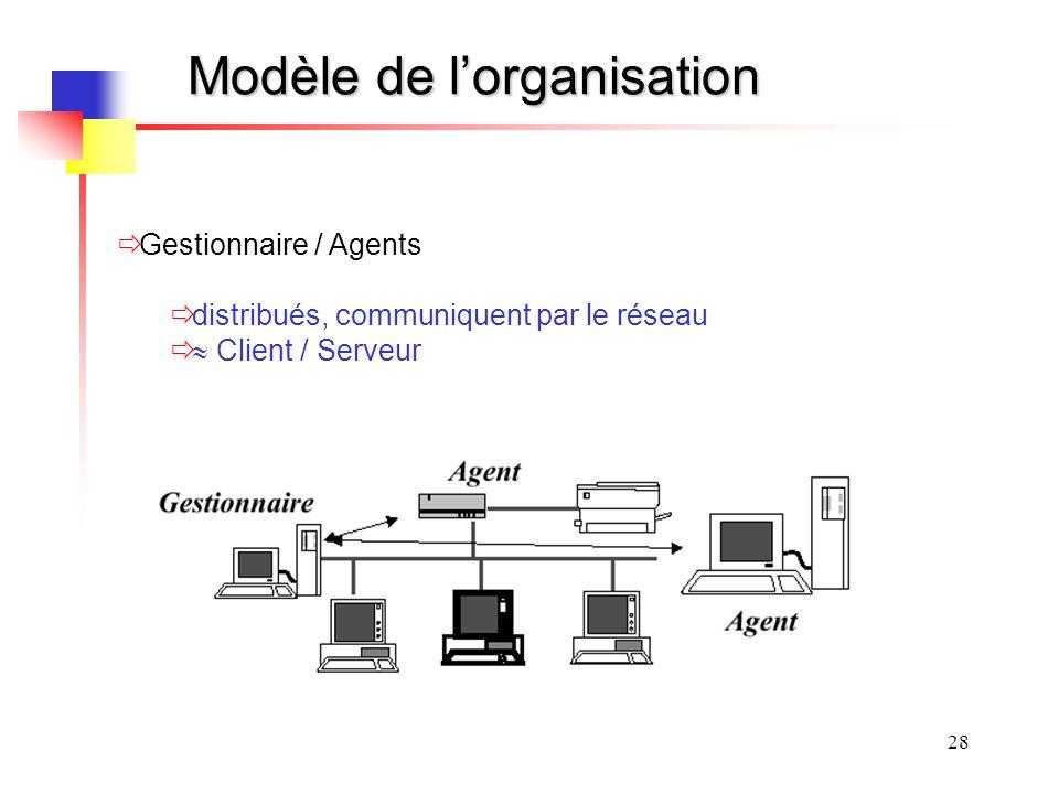 28 Modèle de lorganisation Gestionnaire / Agents distribués, communiquent par le réseau Client / Serveur