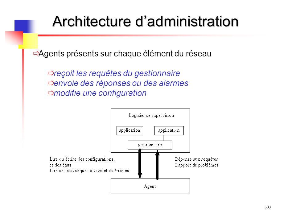 29 Architecture dadministration Agents présents sur chaque élément du réseau reçoit les requêtes du gestionnaire envoie des réponses ou des alarmes mo