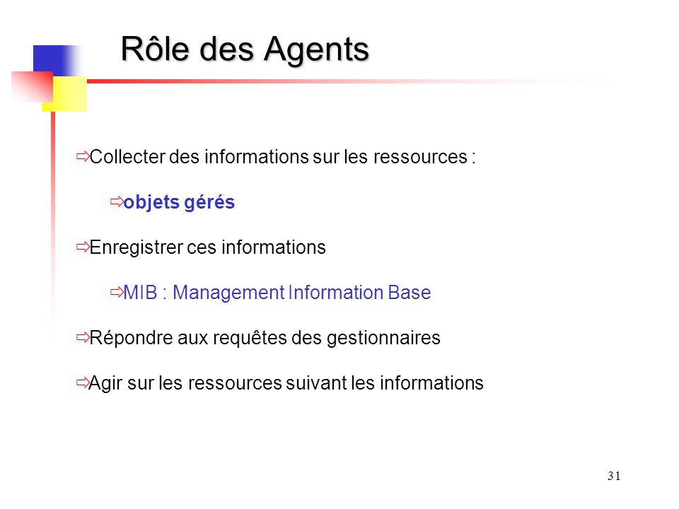 31 Rôle des Agents Collecter des informations sur les ressources : objets gérés Enregistrer ces informations MIB : Management Information Base Répondr
