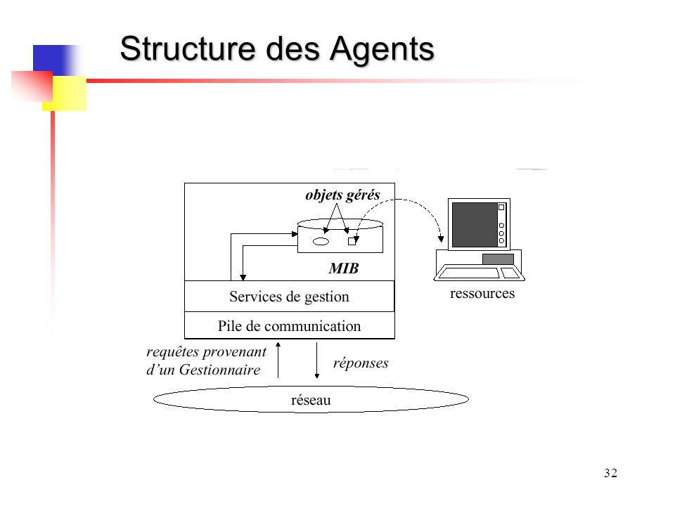 32 Structure des Agents