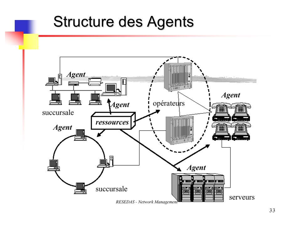 33 Structure des Agents