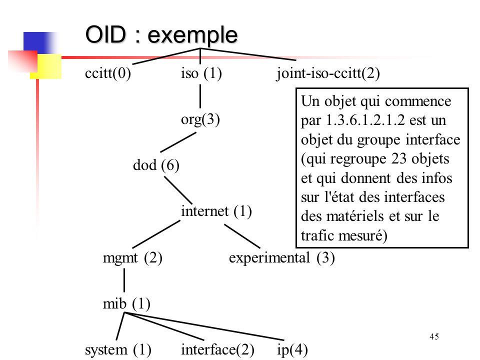 45 OID : exemple ccitt(0)iso (1)joint-iso-ccitt(2) org(3) dod (6) internet (1) mgmt (2)experimental (3) mib (1) system(1)interface(2)ip(4) Un objet qu