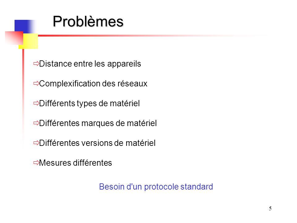 5 Problèmes Distance entre les appareils Complexification des réseaux Différents types de matériel Différentes marques de matériel Différentes versions de matériel Mesures différentes Besoin d un protocole standard