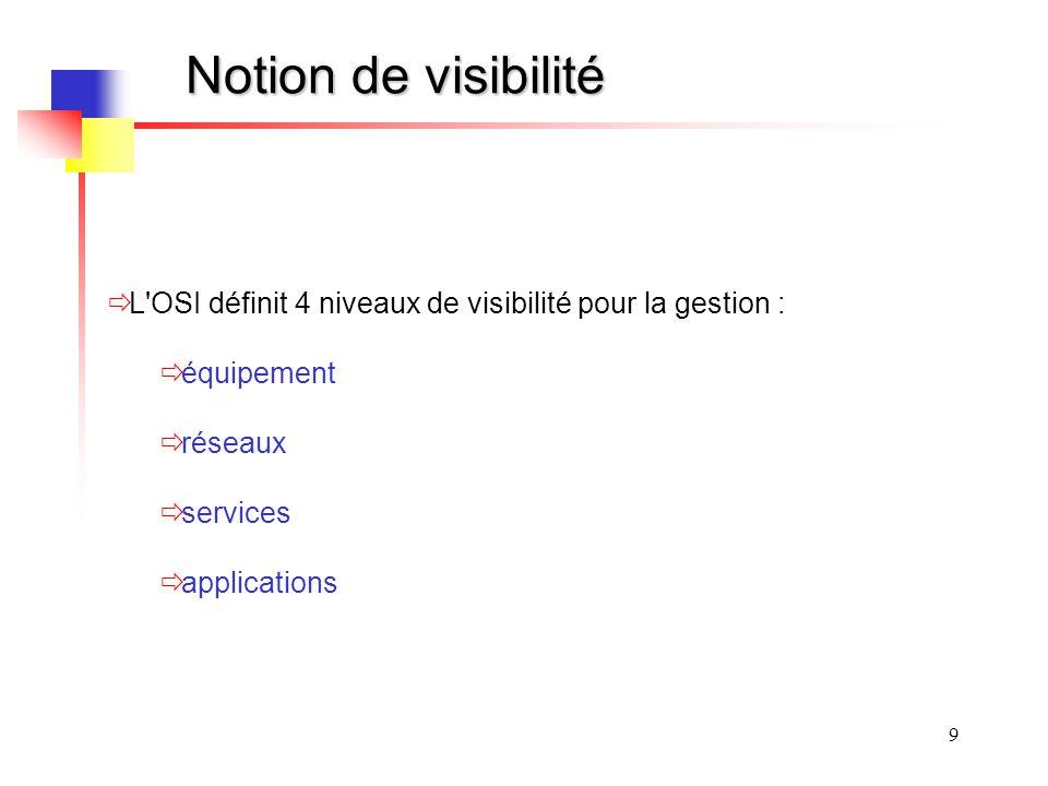 9 Notion de visibilité L'OSI définit 4 niveaux de visibilité pour la gestion : équipement réseaux services applications