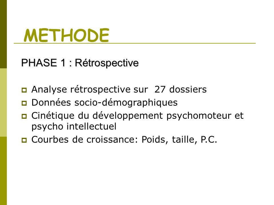 METHODE Analyse rétrospective sur 27 dossiers Données socio-démographiques Cinétique du développement psychomoteur et psycho intellectuel Courbes de c
