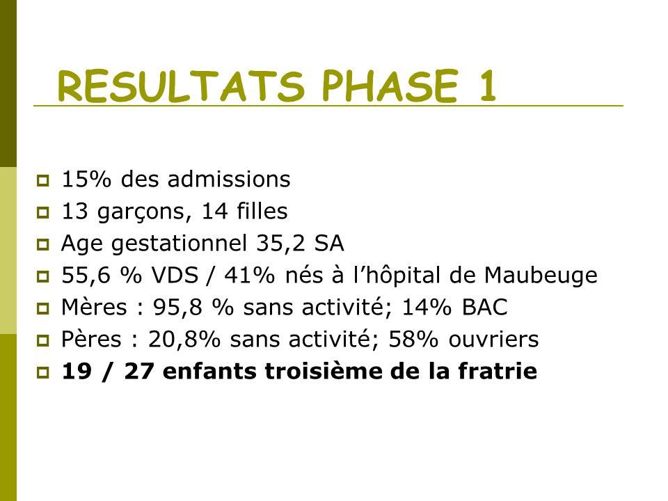 RESULTATS PHASE 1 15% des admissions 13 garçons, 14 filles Age gestationnel 35,2 SA 55,6 % VDS / 41% nés à lhôpital de Maubeuge Mères : 95,8 % sans ac