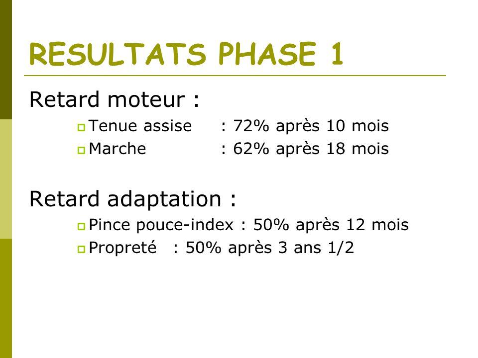 RESULTATS PHASE 1 Retard moteur : Tenue assise: 72% après 10 mois Marche: 62% après 18 mois Retard adaptation : Pince pouce-index : 50% après 12 mois