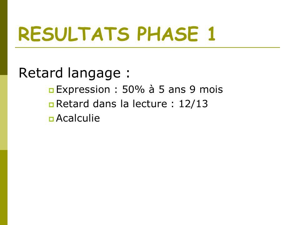 RESULTATS PHASE 1 Retard langage : Expression : 50% à 5 ans 9 mois Retard dans la lecture : 12/13 Acalculie