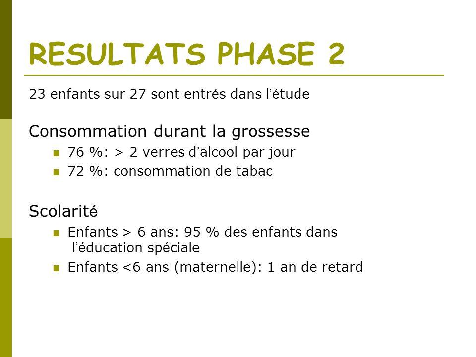 RESULTATS PHASE 2 23 enfants sur 27 sont entr é s dans l é tude Consommation durant la grossesse 76 %: > 2 verres d alcool par jour 72 %: consommation