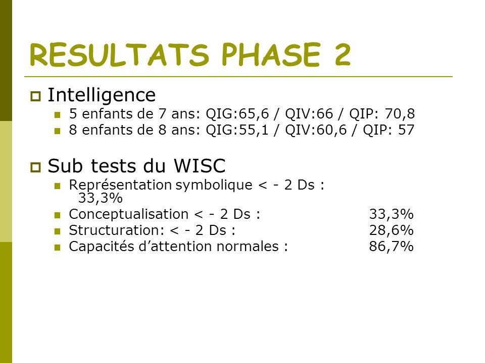 RESULTATS PHASE 2 Intelligence 5 enfants de 7 ans: QIG:65,6 / QIV:66 / QIP: 70,8 8 enfants de 8 ans: QIG:55,1 / QIV:60,6 / QIP: 57 Sub tests du WISC R