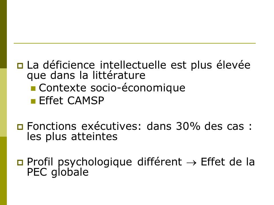 La déficience intellectuelle est plus élevée que dans la littérature Contexte socio-économique Effet CAMSP Fonctions exécutives: dans 30% des cas : le
