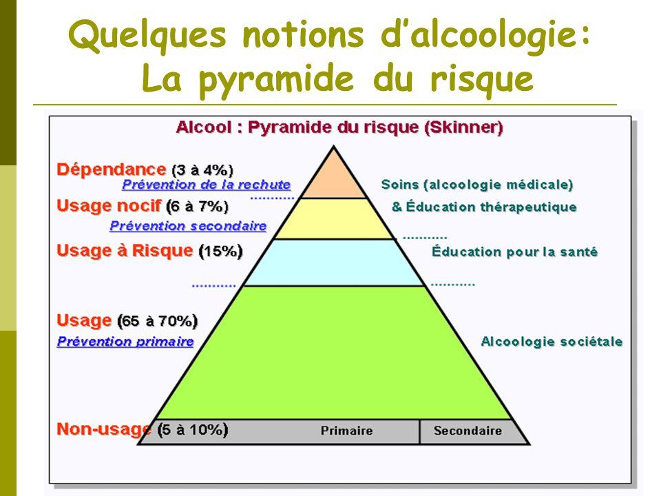 Quelques notions dalcoologie: La pyramide du risque