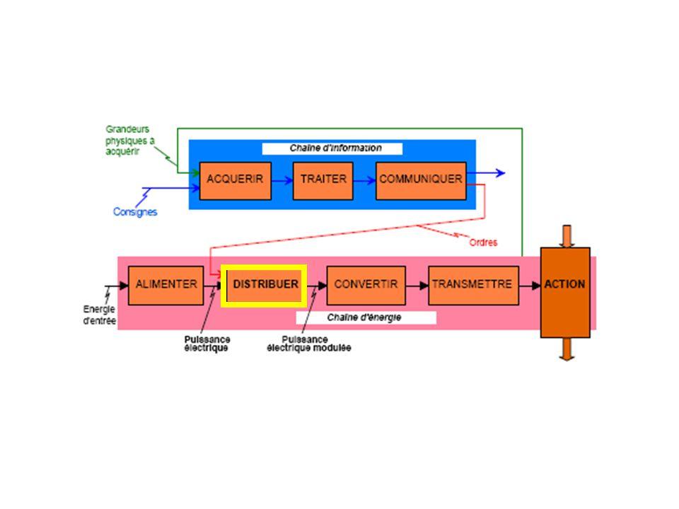 Les trois connexions sont appelées : transistors à effet de champ symbole le drainD la grilleG la sourceS