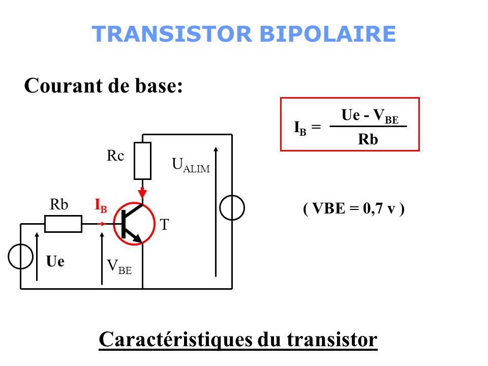 Caractéristiques du transistor Tension Collecteur-Emetteur: Rb T Ue Rc U ALIM ICIC IBIB V CE V CE = U ALIM – R C.I C IcIc U ALIM Si I C = 0, V CE = U