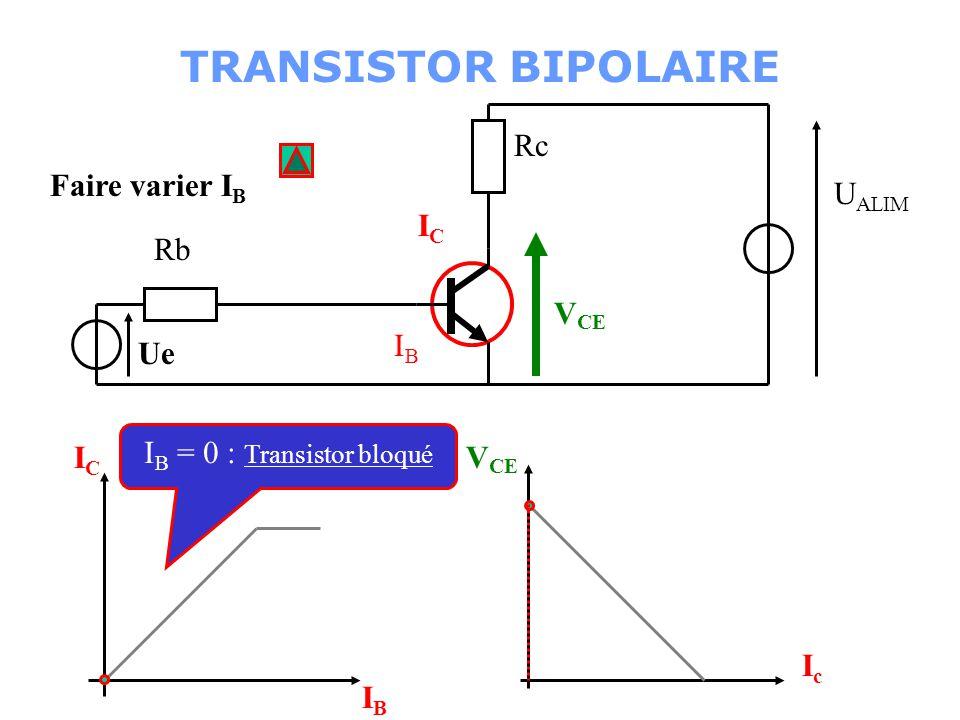 Rb T Ue Rc U ALIM IBIB Courant de base: Caractéristiques du transistor V BE I B = Ue - V BE Rb ( VBE = 0,7 v ) TRANSISTOR BIPOLAIRE