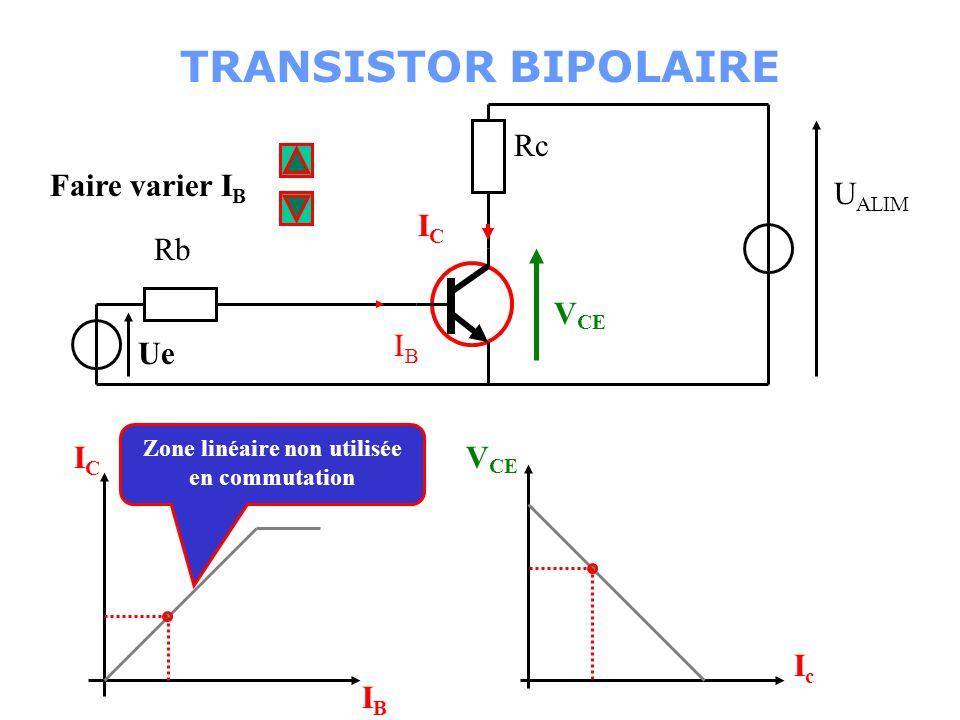Faire varier I B Rb Ue Rc U ALIM ICIC IBIB V CE IcIc ICIC IBIB Zone linéaire non utilisée en commutation TRANSISTOR BIPOLAIRE