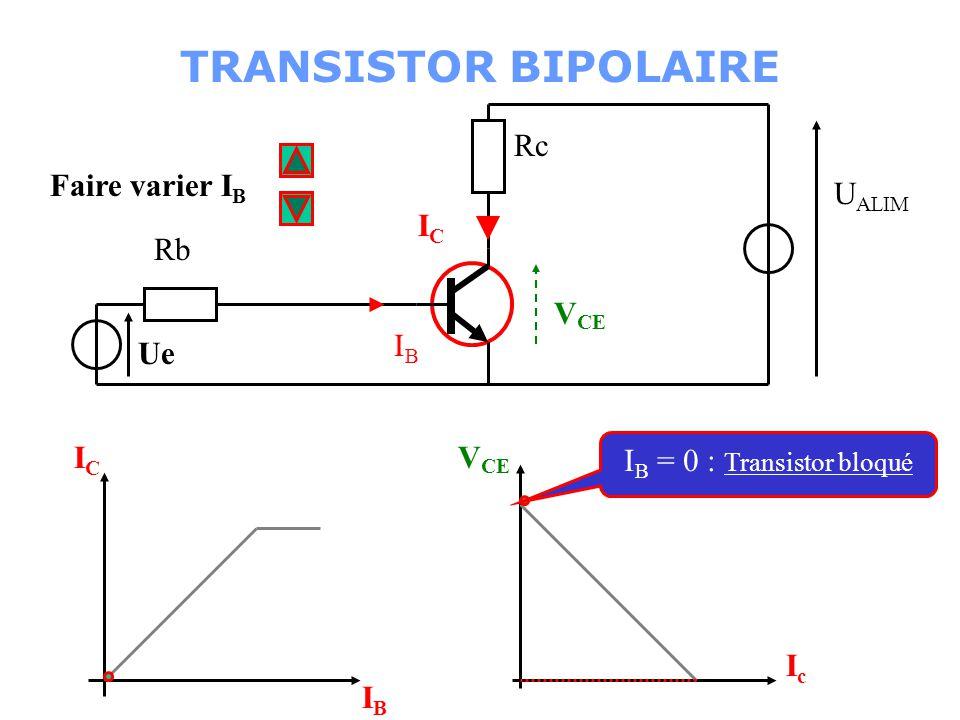 Faire varier I B Rb Ue Rc U ALIM ICIC IBIB V CE IcIc ICIC IBIB Ic max:Transistor saturé TRANSISTOR BIPOLAIRE