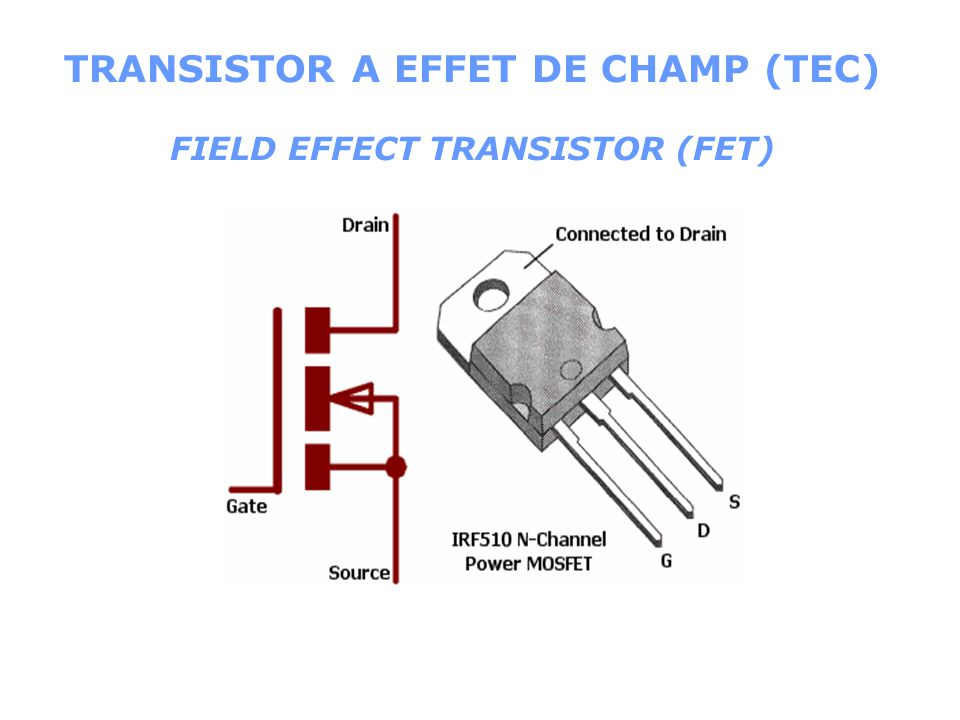 Faire varier I B Rb Ue Rc U ALIM ICIC IBIB V CE IcIc ICIC IBIB I B max: Transistor saturé TRANSISTOR BIPOLAIRE