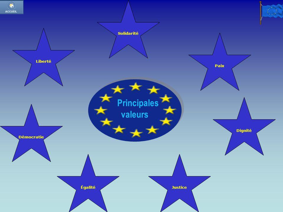 Principales valeurs Principales valeurs Liberté Solidarité Paix Démocratie ÉgalitéJustice Dignité