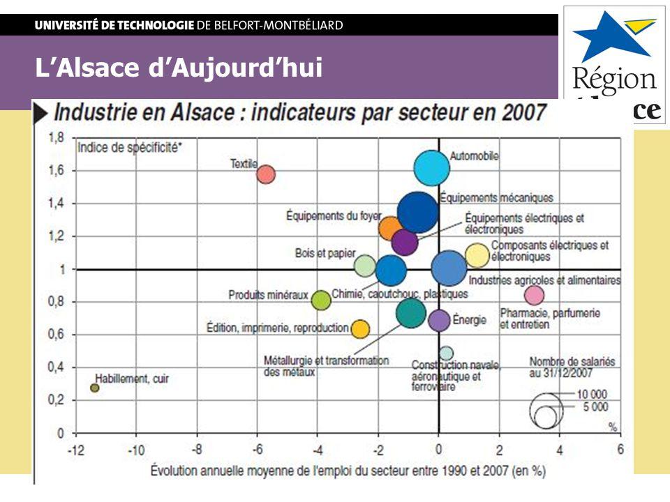 LAlsace dAujourdhui Lindustrie de LAlsace -Lindustrie textile : # Secteur historique # Un déclin important.