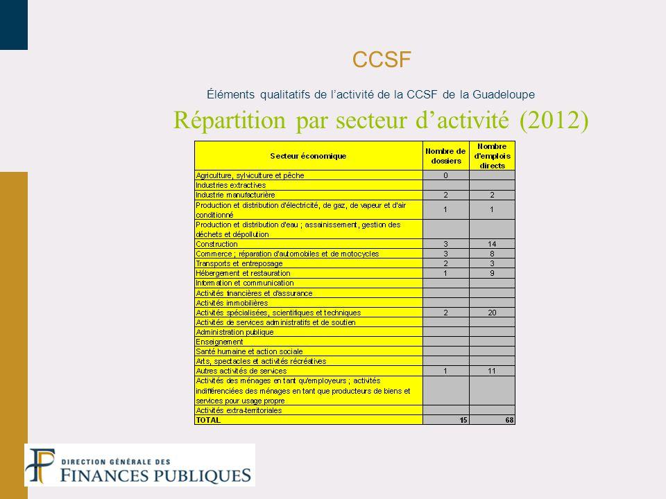 CCSF Répartition par secteur dactivité (2012) Éléments qualitatifs de lactivité de la CCSF de la Guadeloupe