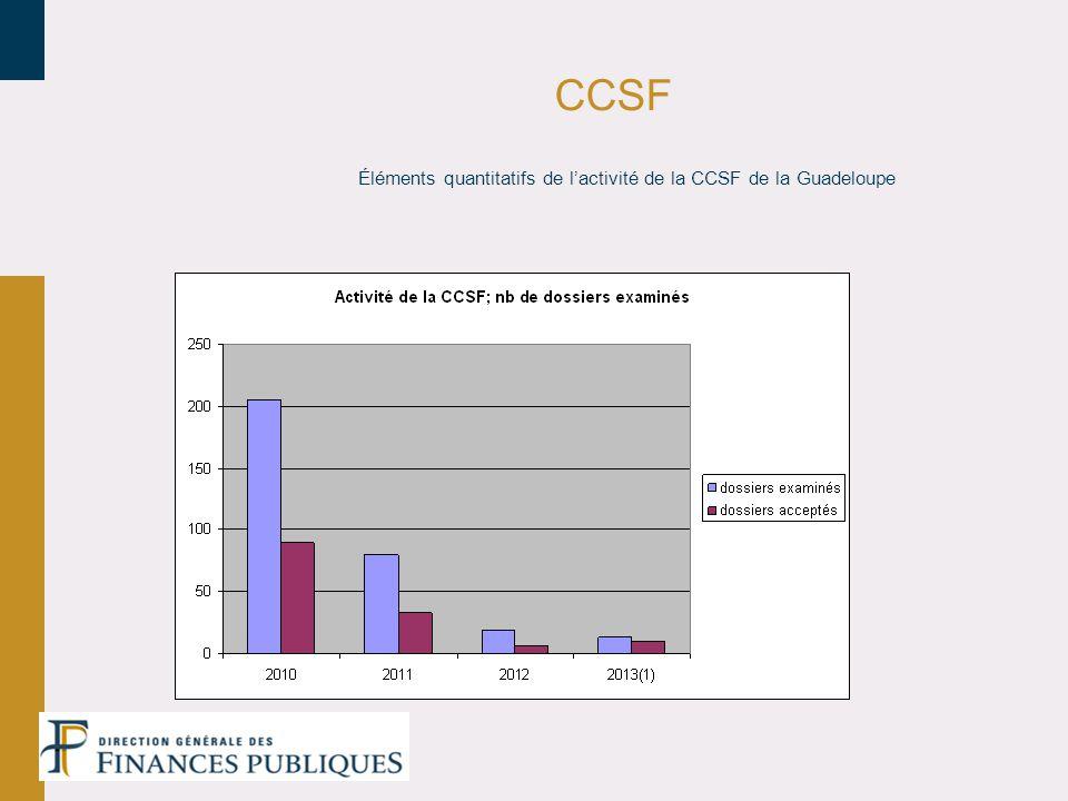 Éléments quantitatifs de lactivité de la CCSF de la Guadeloupe