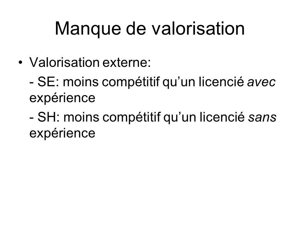 Manque de valorisation Valorisation externe: - SE: moins compétitif quun licencié avec expérience - SH: moins compétitif quun licencié sans expérience