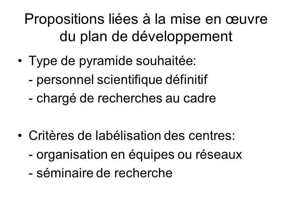 Propositions liées à la mise en œuvre du plan de développement Type de pyramide souhaitée: - personnel scientifique définitif - chargé de recherches au cadre Critères de labélisation des centres: - organisation en équipes ou réseaux - séminaire de recherche