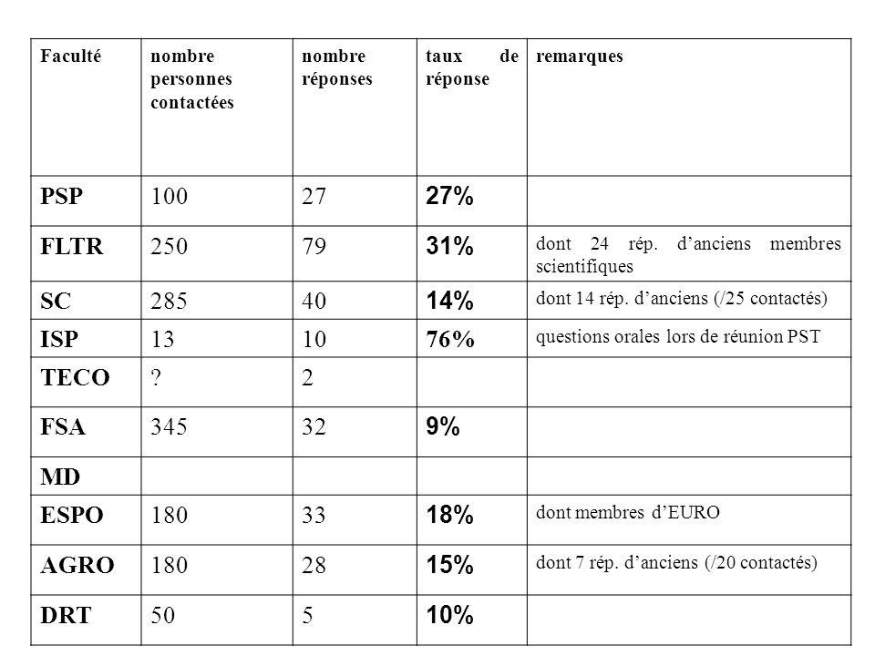 Faculténombre personnes contactées nombre réponses taux de réponse remarques PSP10027 27% FLTR25079 31% dont 24 rép.