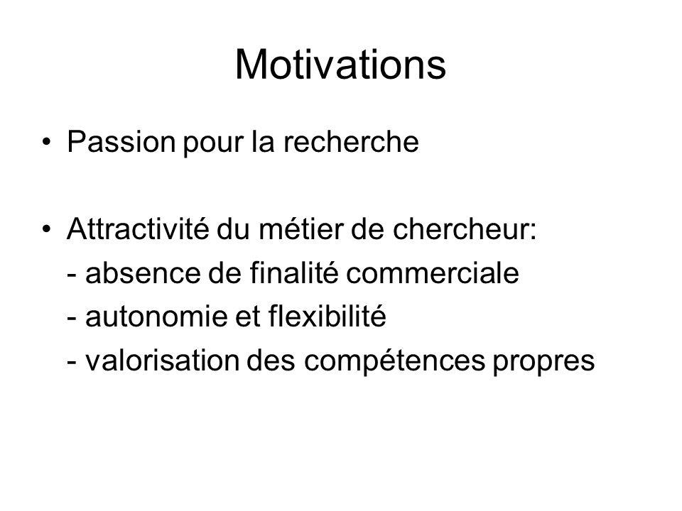 Motivations Passion pour la recherche Attractivité du métier de chercheur: - absence de finalité commerciale - autonomie et flexibilité - valorisation des compétences propres