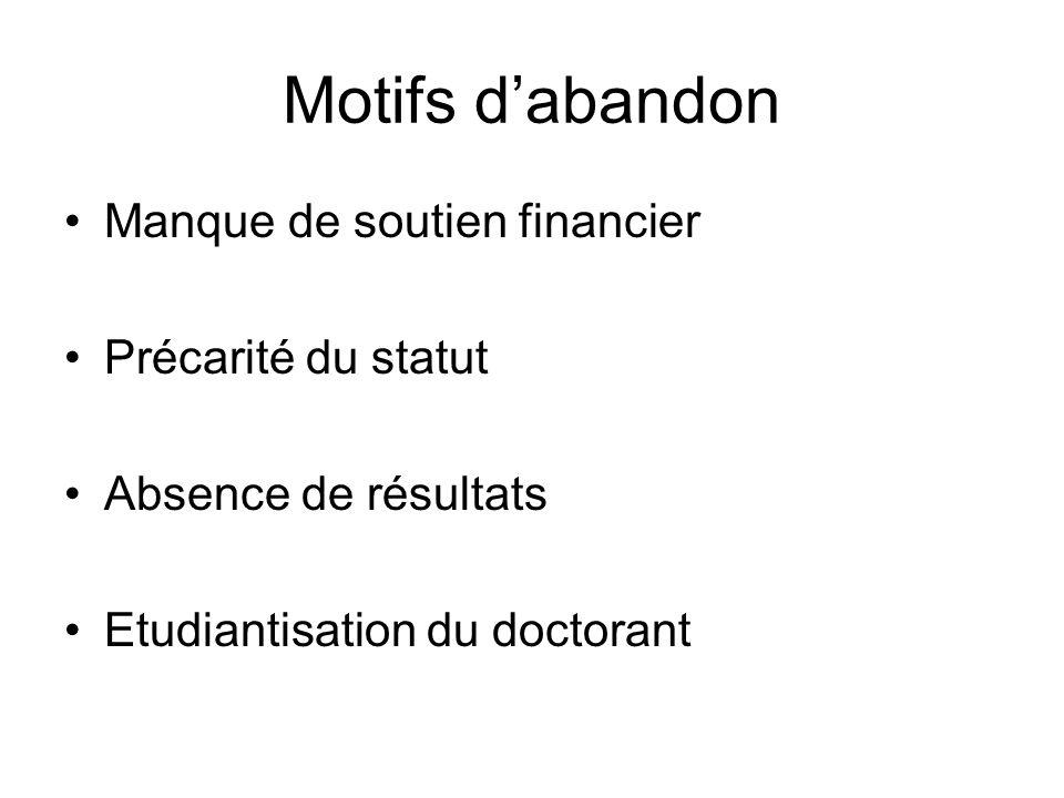 Motifs dabandon Manque de soutien financier Précarité du statut Absence de résultats Etudiantisation du doctorant