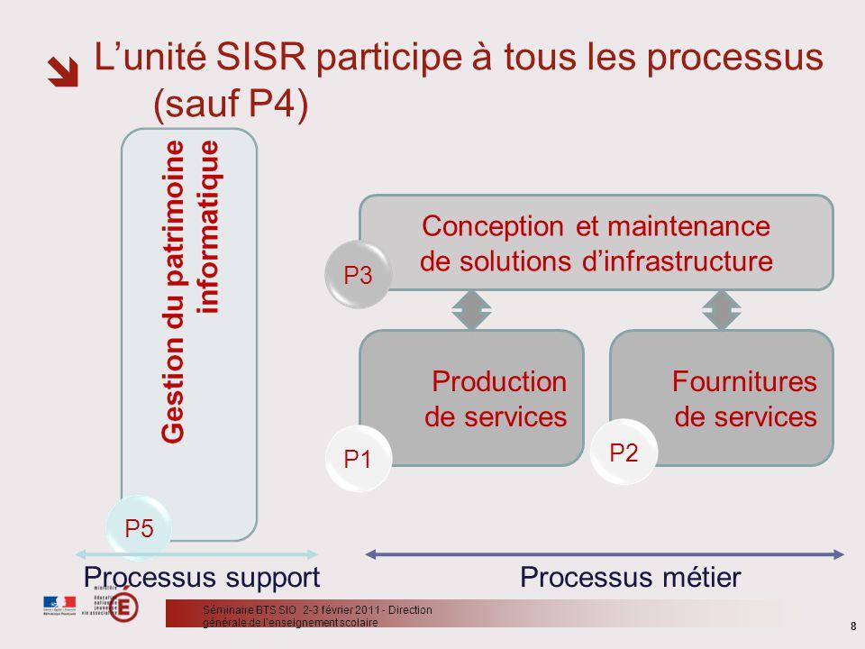 P5 Processus supportProcessus métier 8 Séminaire BTS SIO 2-3 février 2011 - Direction générale de lenseignement scolaire Conception et maintenance de