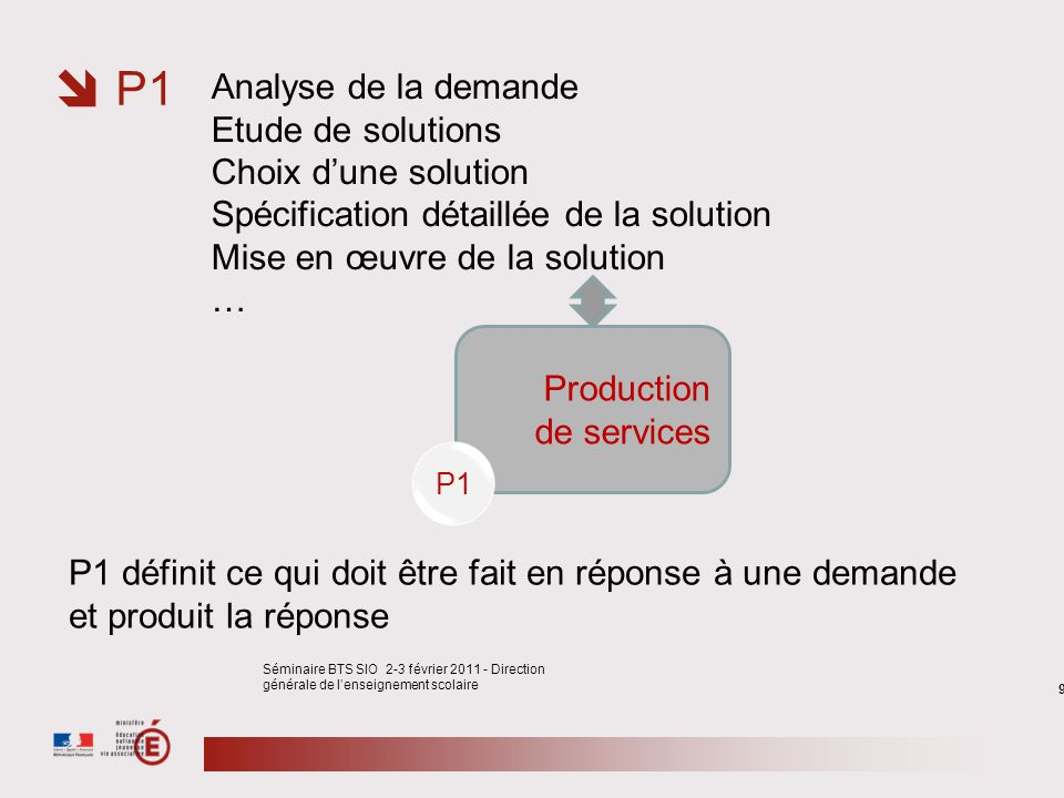 9 Séminaire BTS SIO 2-3 février 2011 - Direction générale de lenseignement scolaire Production de services P1 Analyse de la demande Etude de solutions
