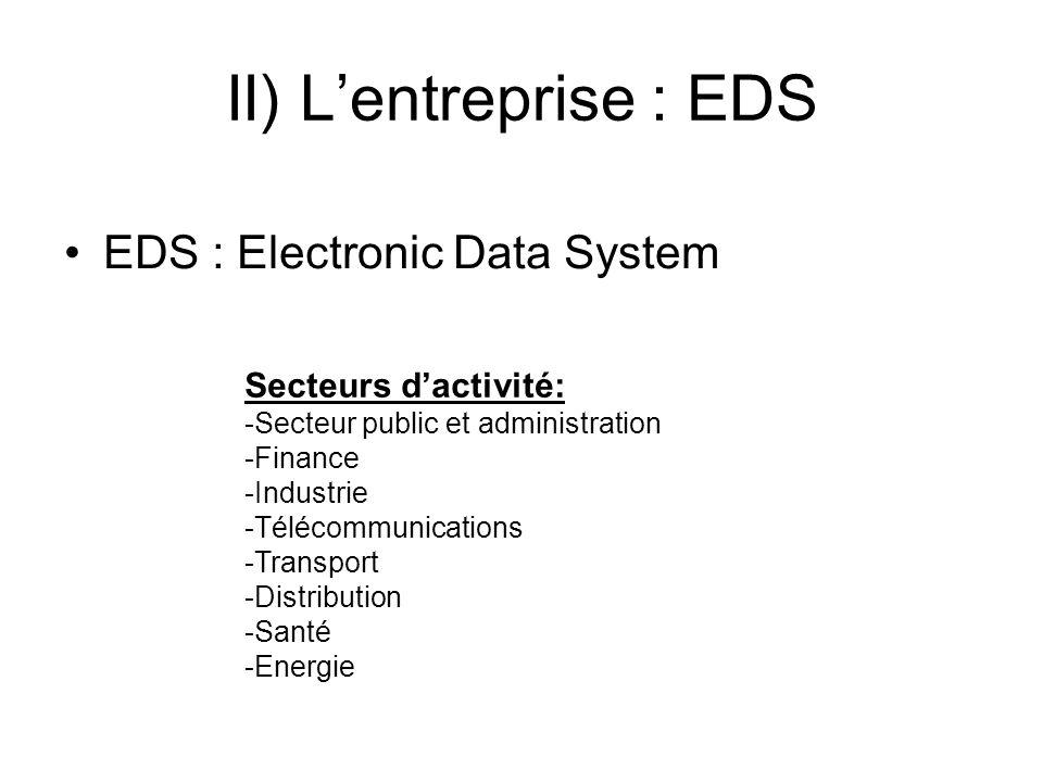 EDS : Electronic Data System Secteurs dactivité: -Secteur public et administration -Finance -Industrie -Télécommunications -Transport -Distribution -S