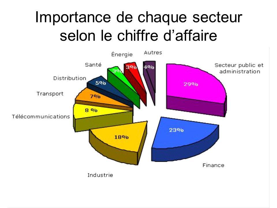 Importance de chaque secteur selon le chiffre daffaire