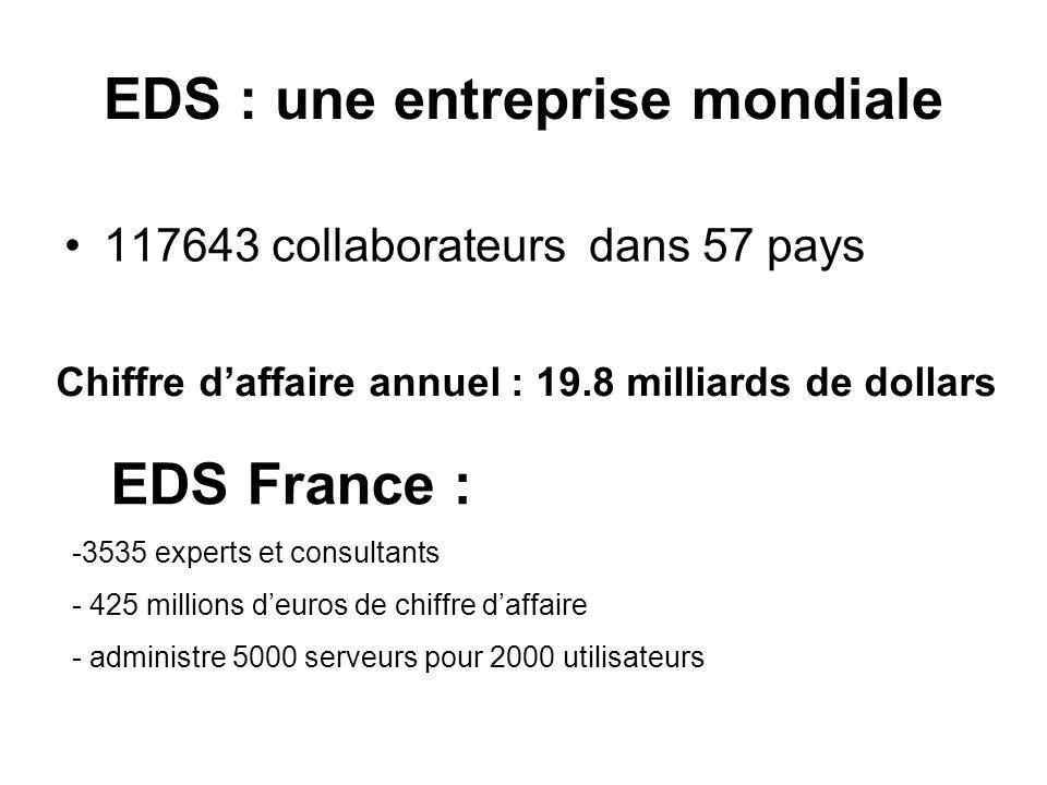 EDS : une entreprise mondiale 117643 collaborateurs dans 57 pays Chiffre daffaire annuel : 19.8 milliards de dollars EDS France : -3-3535 experts et c