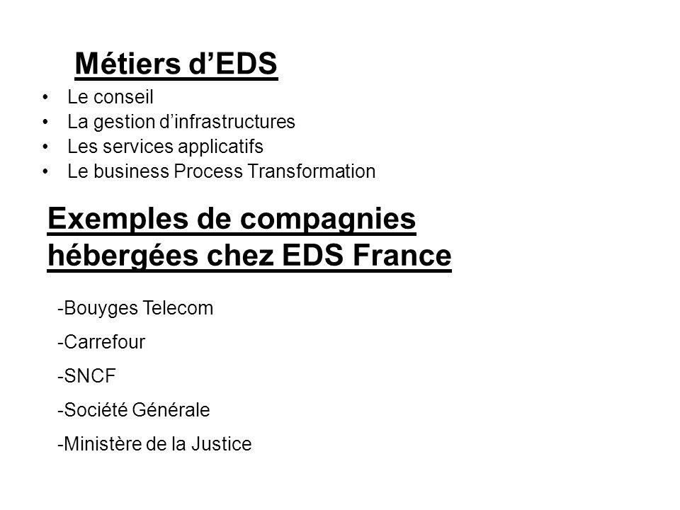Métiers dEDS Le conseil La gestion dinfrastructures Les services applicatifs Le business Process Transformation Exemples de compagnies hébergées chez