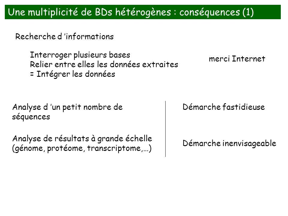 Une multiplicité de BDs hétérogènes : conséquences (1) Recherche d informations Interroger plusieurs bases Relier entre elles les données extraites =