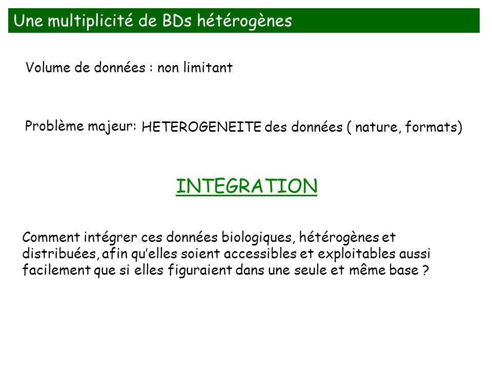 Une multiplicité de BDs hétérogènes Problème majeur: HETEROGENEITE des données ( nature, formats) Volume de données : non limitant Comment intégrer ce