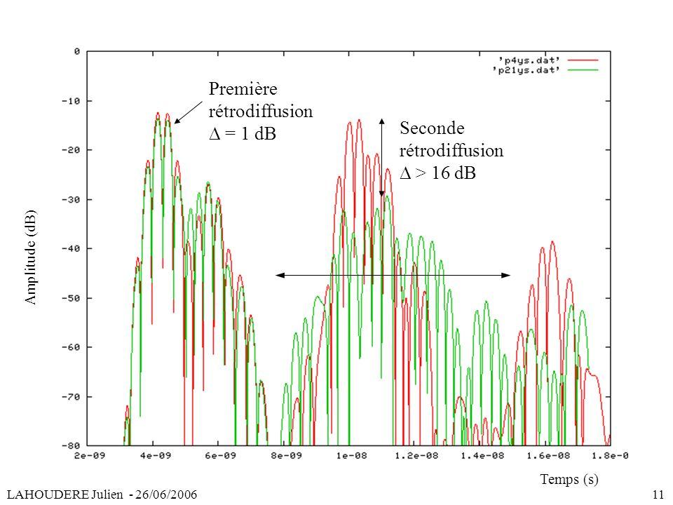 Première rétrodiffusion Seconde rétrodiffusion LAHOUDERE Julien - 26/06/2006 11 > 16 dB = 1 dB Amplitude (dB) Temps (s)