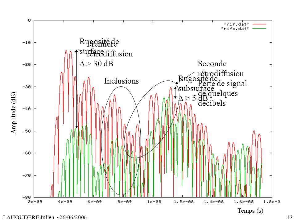 LAHOUDERE Julien - 26/06/2006 13 Première rétrodiffusion Seconde rétrodiffusion Perte de signal de quelques décibels Inclusions Temps (s) Amplitude (d